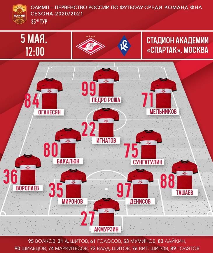 Состав «Спартака-2» на матч 35-го тура ФНЛ с «Крыльями Советов»