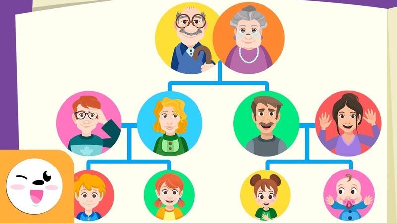 La famille L'arbre généalogique pour enfants Vocabulaire Papa maman frère grands parents