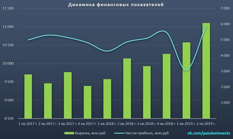 МосБиржа: финансовые результаты за II кв. 2019 г. по МСФО. Биржа продолжает набирать обороты…
