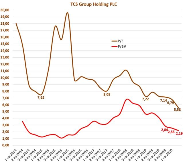TCS Group Holding: отчет за 1 квартал 2020 года., изображение №17