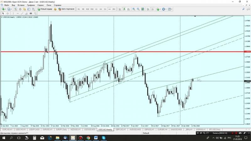 Аналитический обзор валютной пары USD/CAD от 21.03.2018