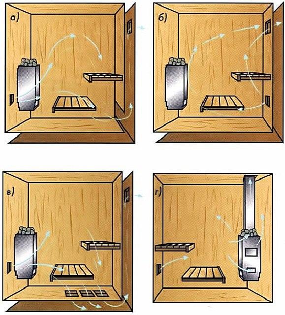 Вентиляция в бане, изображение №4