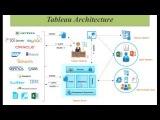 Tableau Online Tutorials 2018 (Part -3) Tableau Products &amp Tableau Architecture ExcelR