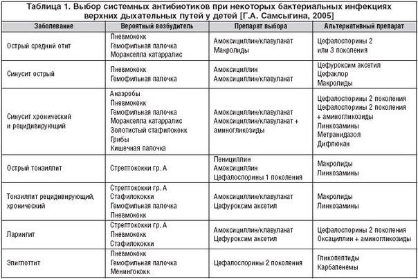 Сколько колят антибиотики при пневмонии