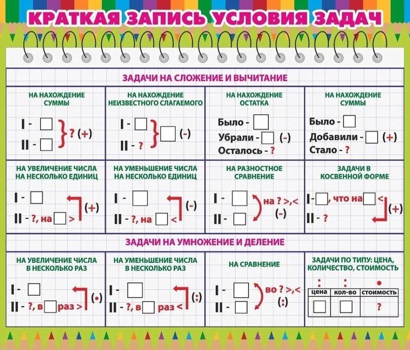 Решение задач таблицами 3 класс задача с решением нормирование труда