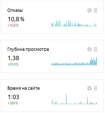 Пользовательские показатели перед запуском продвижения