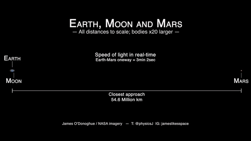 Speed of light between Earth moon Mars at closest approach by James O'Donoghue NASA Create Di