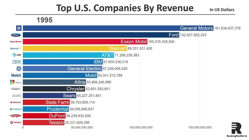 Top 15 Largest U.S. Companies by Revenue (1954-2018)