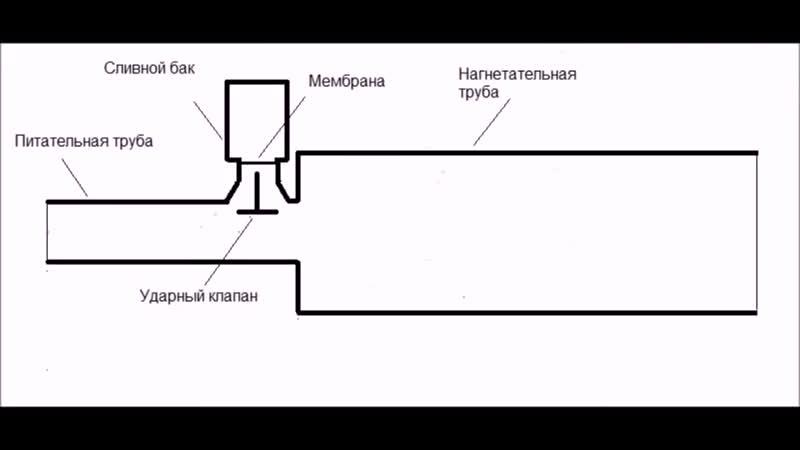 [Alexandr Alexeew] БТГ - ГИДРО ТАРАН ДЛЯ СТОЯЧИХ ВОД