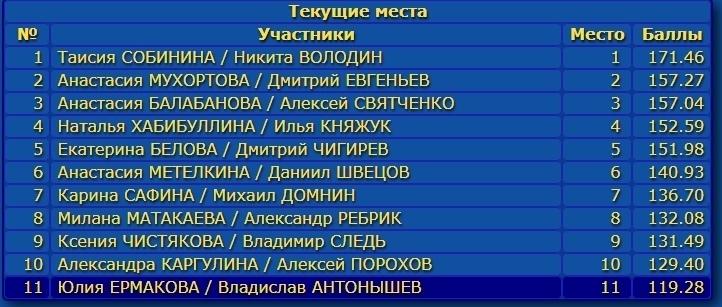 Российские соревнования сезона 2019-2020 (общая)  - Страница 2 NCws9TNns8U