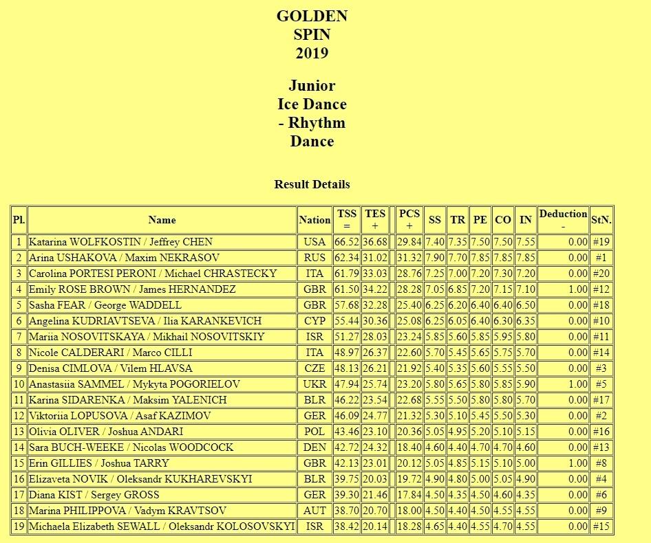 Challenger (10) - Golden Spin of Zagreb, Загреб, Хорватия, 4 - 7 декабря Lun6hSlSI3o