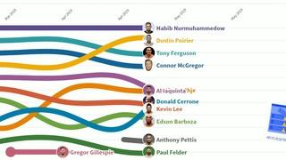TOP 10 легковесов UFC при Хабибе Нурмагомедове