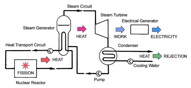 Упрощенная тепловая схема. Тепло (heat) полученное в результате деления (fission) снимается в реакторе (nuclear reactor) и поступает в парогенератор (steam generator), где вода второго контура превращается в пар и поступает в паровую турбину (steam turbine), которая вращает электрогенератор