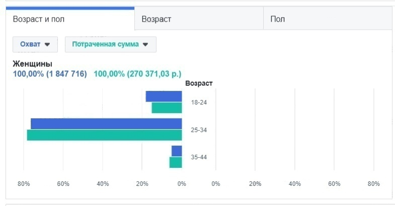 Кейс: 3122 заявки для бренда спортивной одежды. (ВКонтакте и Инстаграм), изображение №21