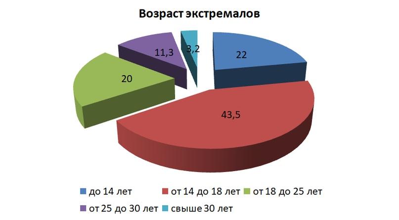 Результаты переписи экстремалов Пермского края., image #1