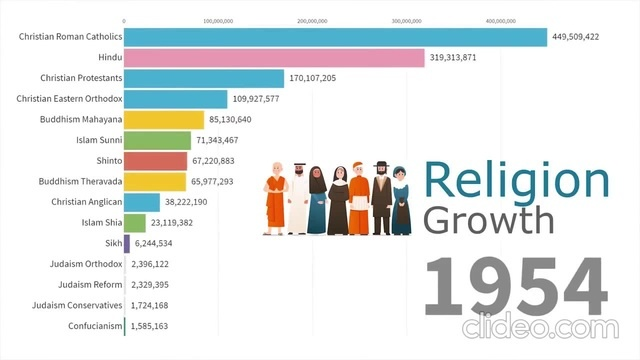 World's Largest Religion Groups by Population 1945 - 2019
