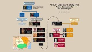 Dracula le comte Vlad et sont lien de parenté avec la couronne d'angleterre ! et l'adrenochrom !!