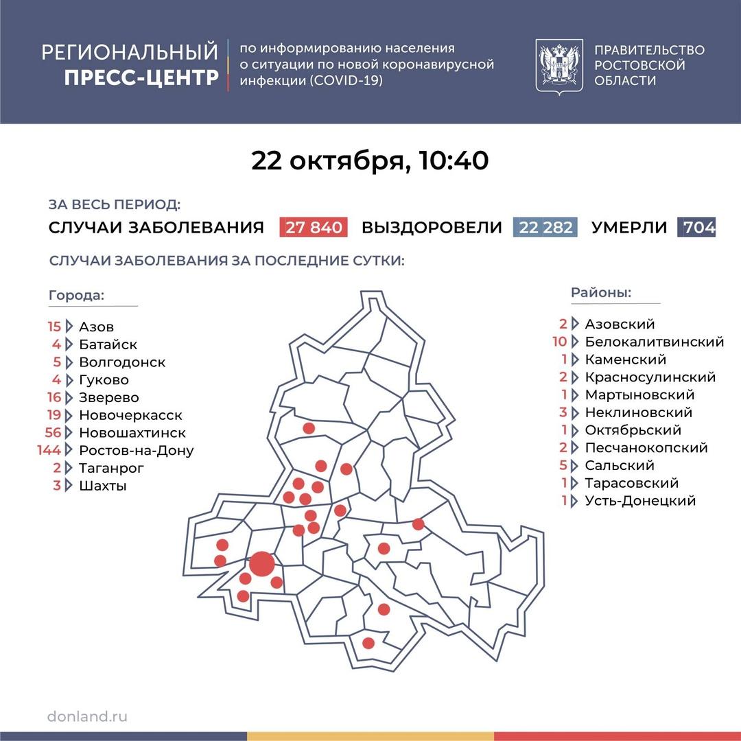 На Дону число инфицированных COVID-19 выросло на 297, в Таганроге 2 новых случая