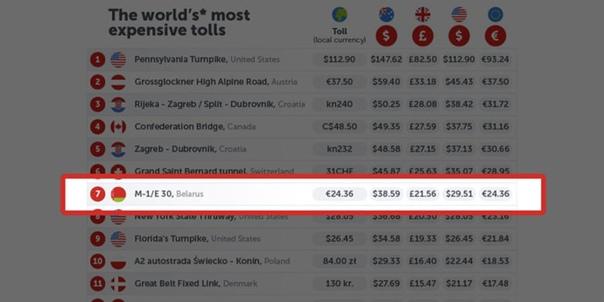 Белорусская М1 вошла в список самых дорогих трасс в мире