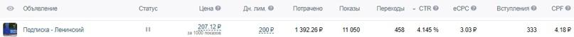Как мы получили 1351 подписчика «Вконтакте» по 7₽ за 1 месяц для MRMAG.RU, изображение №16