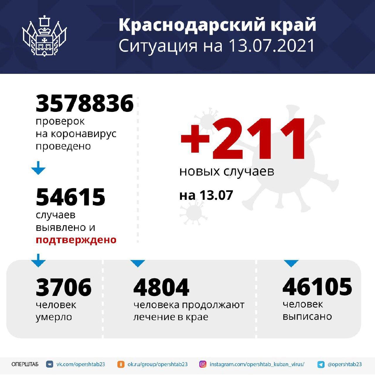 В регионе за сутки выявили 211 случаев коронавирусаСреди...