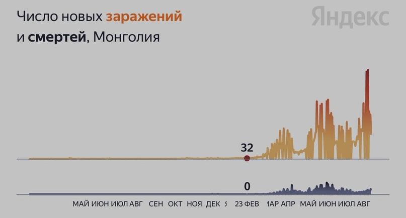 Сказ о том, как массовая вакцинация от Ковида спасла терзаемую почти год Ковидом Монголию.