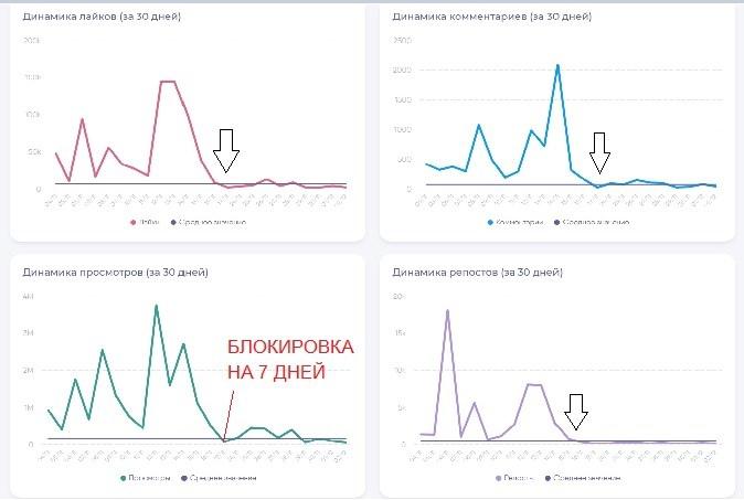 Как зарабатывать в ТикТок: 270к подписчиков за 2,5 месяца для эксперта, изображение №10