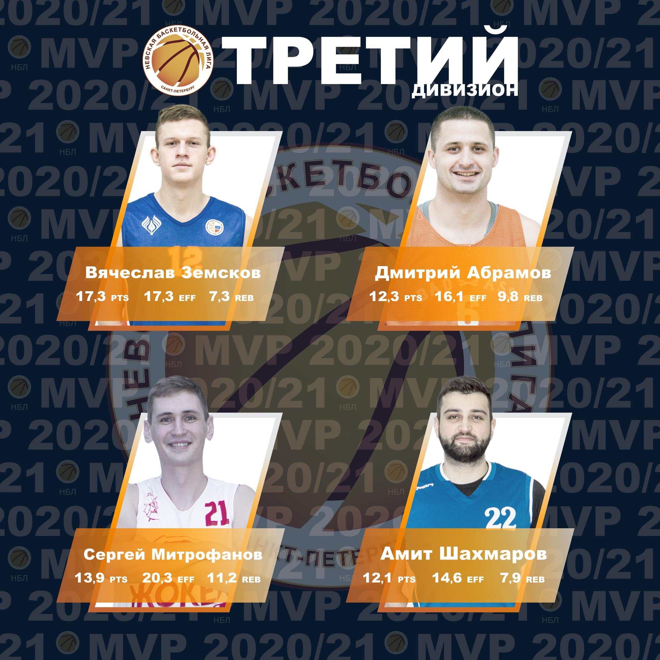 Номинанты MVP Третьего Дивизиона