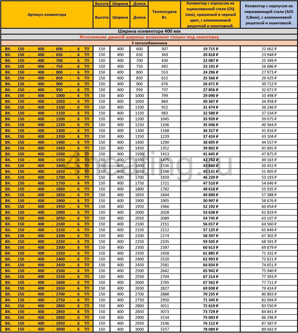 Прайс-лист внутрипольные конвекторы Vitron 150.400.6ТП