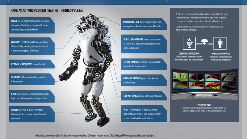 Boston Dynamics Robot ATLAS Evolution 10 years DARPA 2009 2019